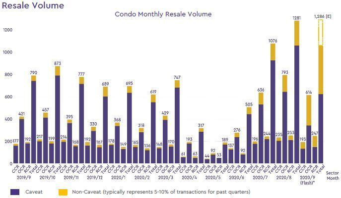condo resale volume 2020 september