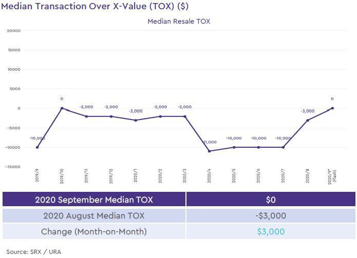 condo resale median transaction over xvalue 2020 september