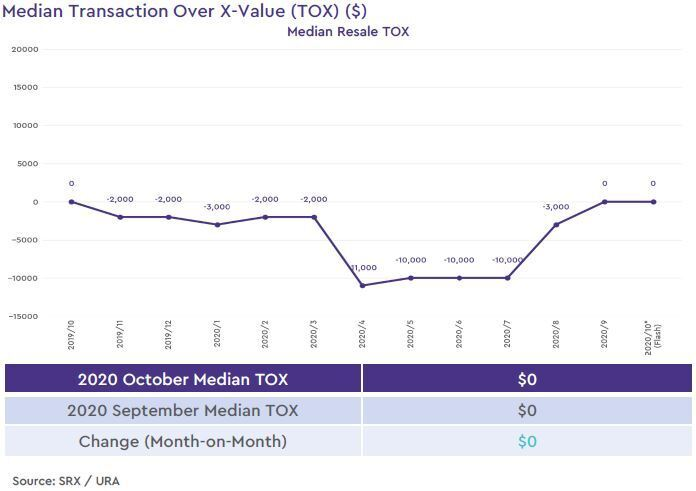 condo resale median transaction over xvalue 2020 october