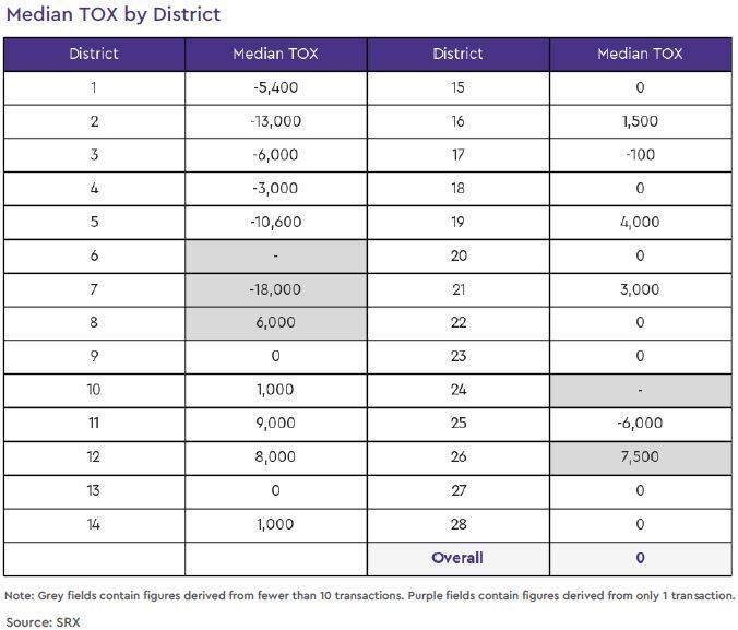 condo resale tox by district 2020 october