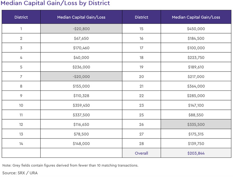 condo resale median capital gain loss by district 2021 february