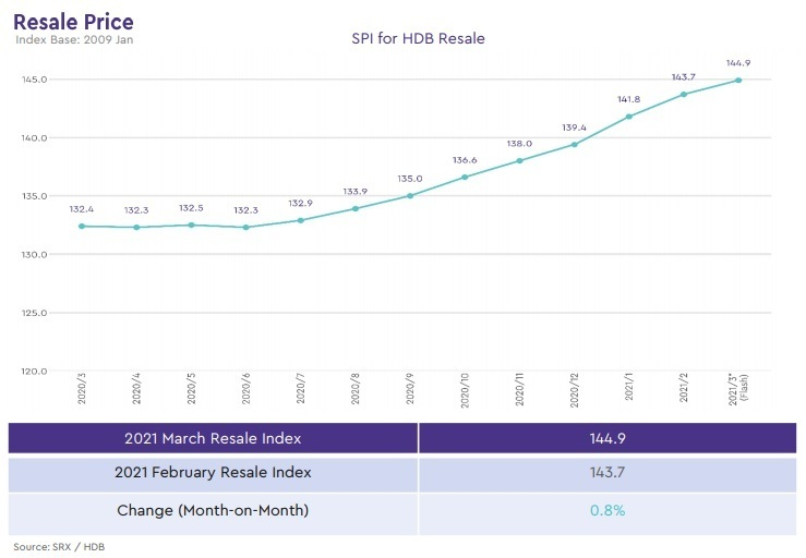 hdb median resale price index 2021 march
