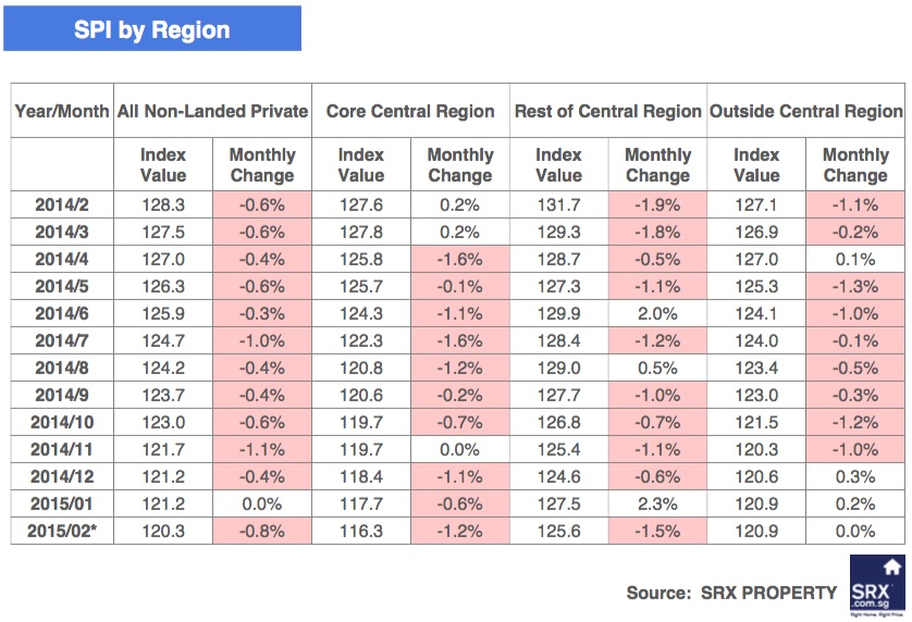Singapore Price Index: Rents Slipped in February 2015 - Comparison by Region