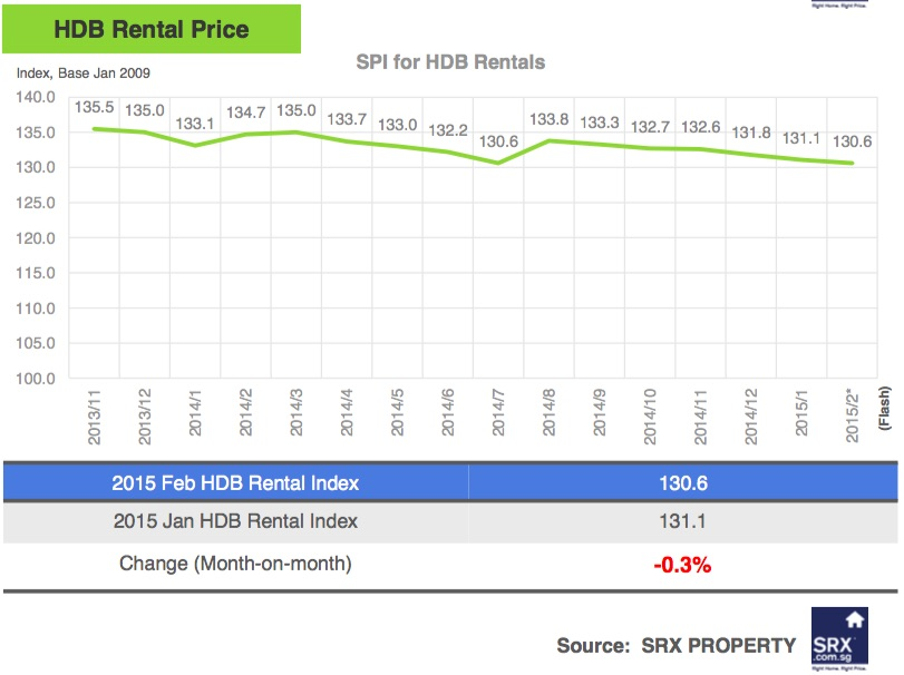 Singapore Price Index: Rents Slipped in February 2015 - Rental Price