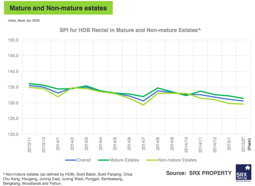 Singapore Price Index: Rents Slipped in February 2015 - Mature and Non-mature estates