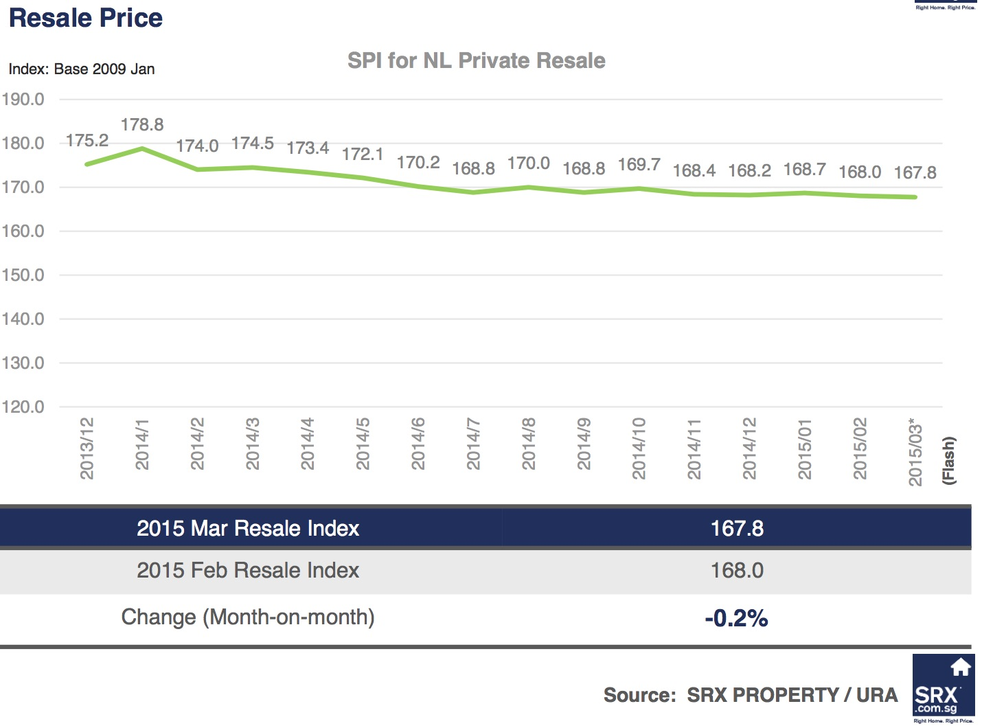 Singapore Price Index: Resale price dipped, volume up from February