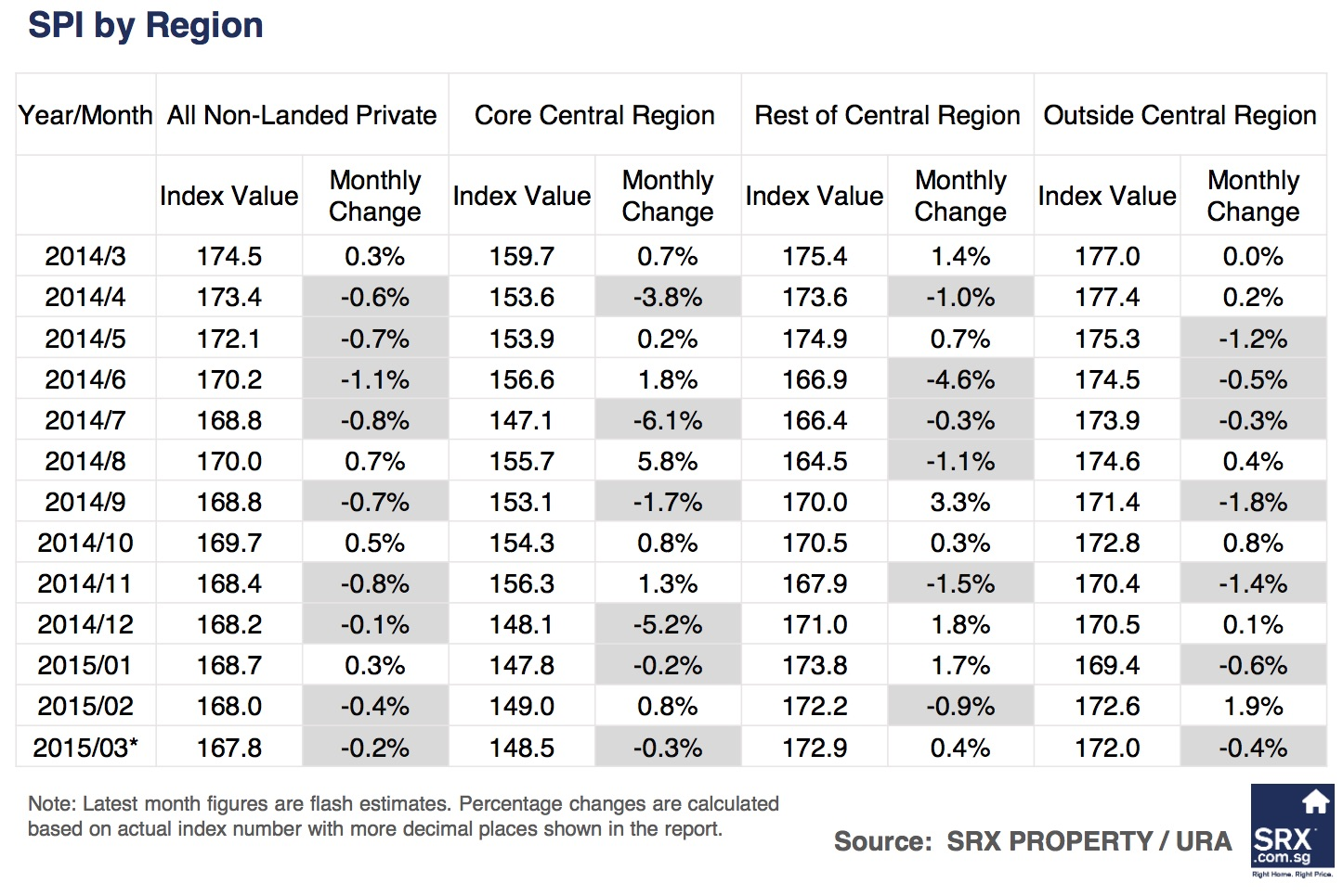 Singapore Price Index: Resale price dipped, volume up from February - Comparison by Region