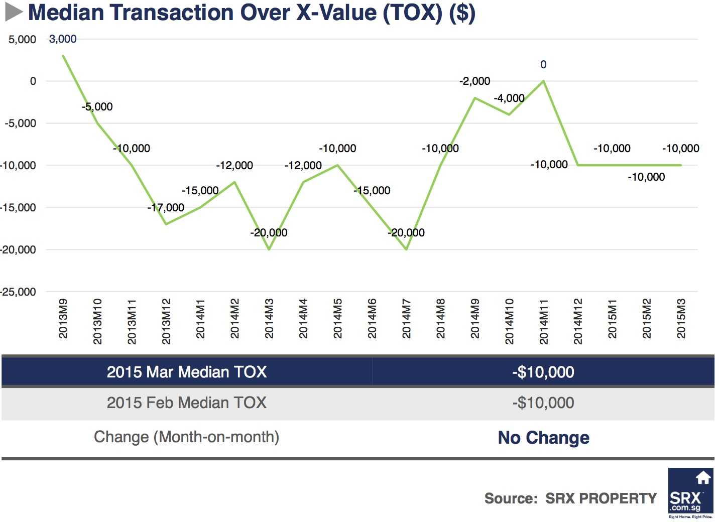 Singapore Price Index: Resale price dipped, volume up from February - Median Transaction Over X-Value