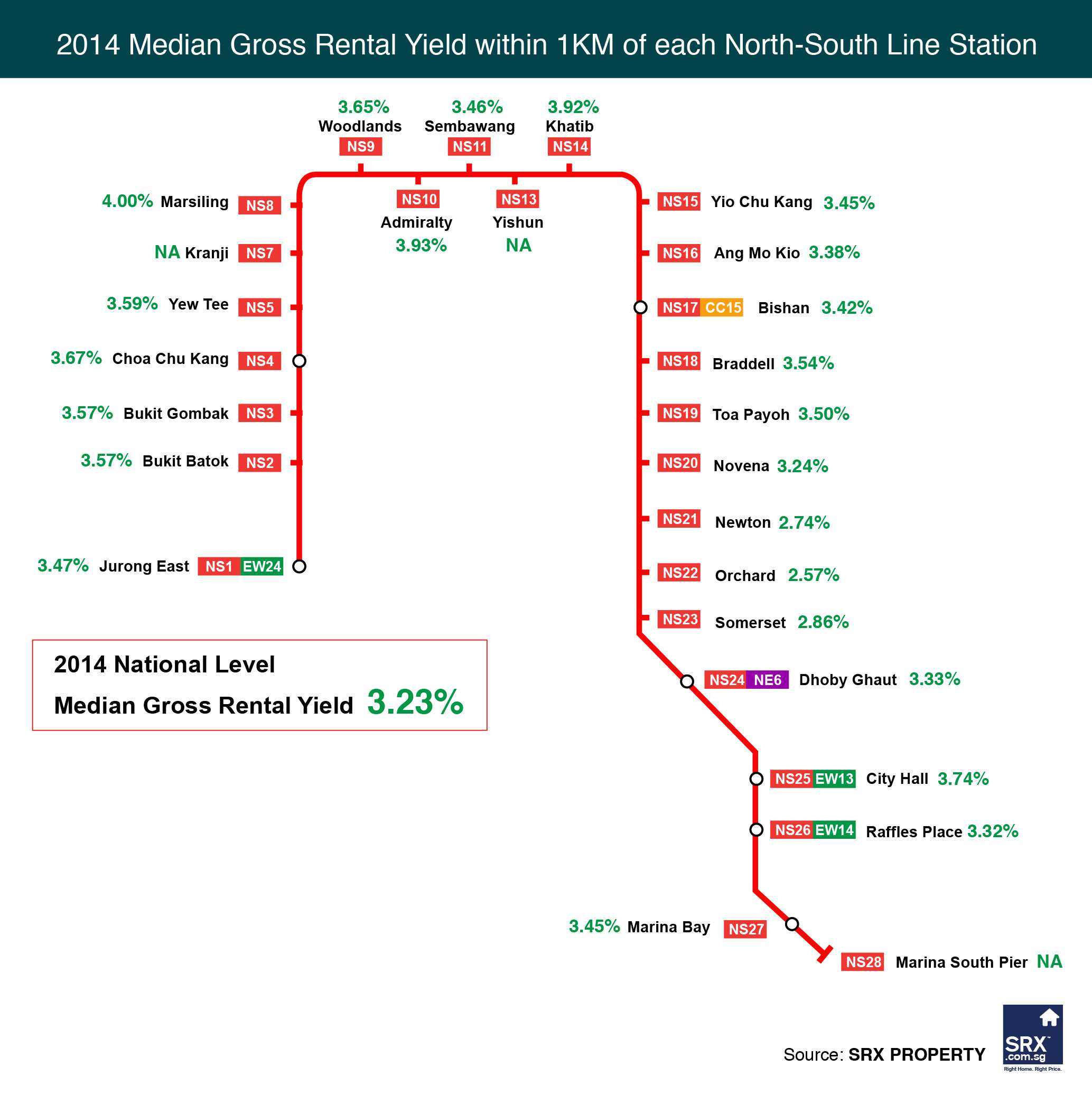 Rental Yield Along The NorthSouth MRT Line Singapore Property News - Us rental yield map