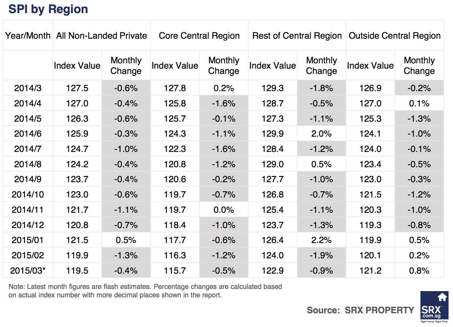 Singagapore Price Index: Non-landed private rents down, volume improved in March  2015 - Comparison by Region