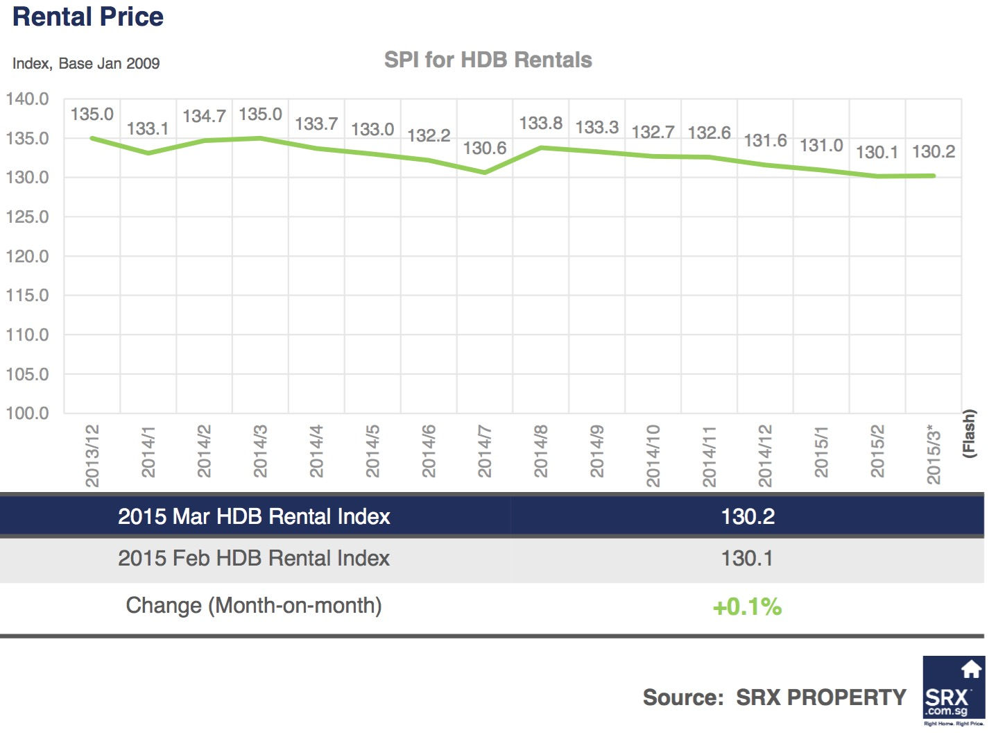 Singagapore Price Index: Non-landed private rents down, volume improved in March  2015 - Rental Price