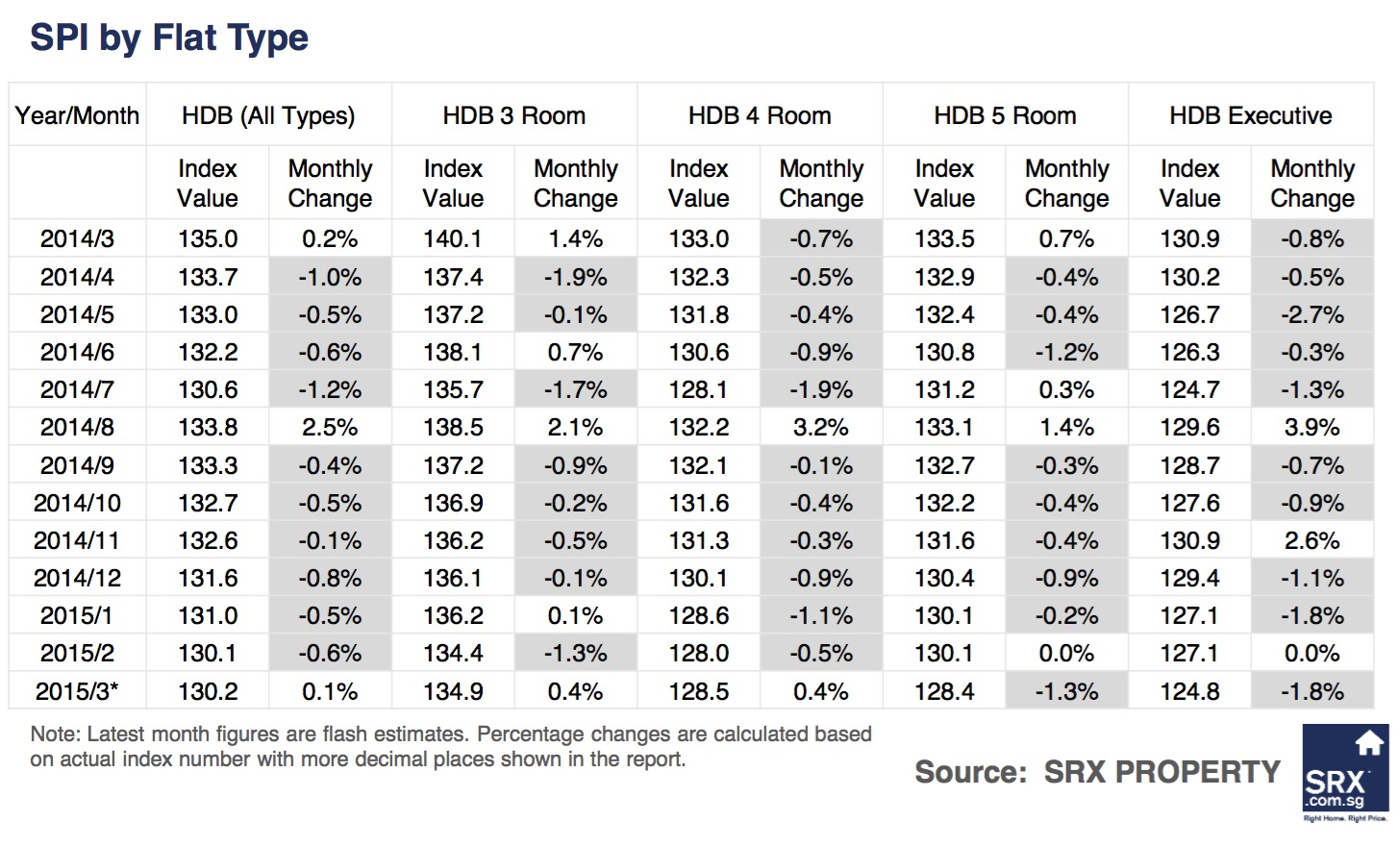 Singagapore Price Index: Non-landed private rents down, volume improved in March  2015 - Comparison by Flat Type