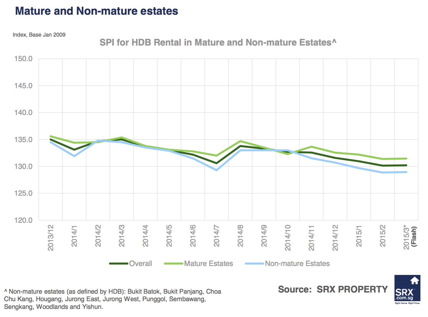 Singagapore Price Index: Non-landed private rents down, volume improved in March  2015 - Mature and Non-Mature Estates