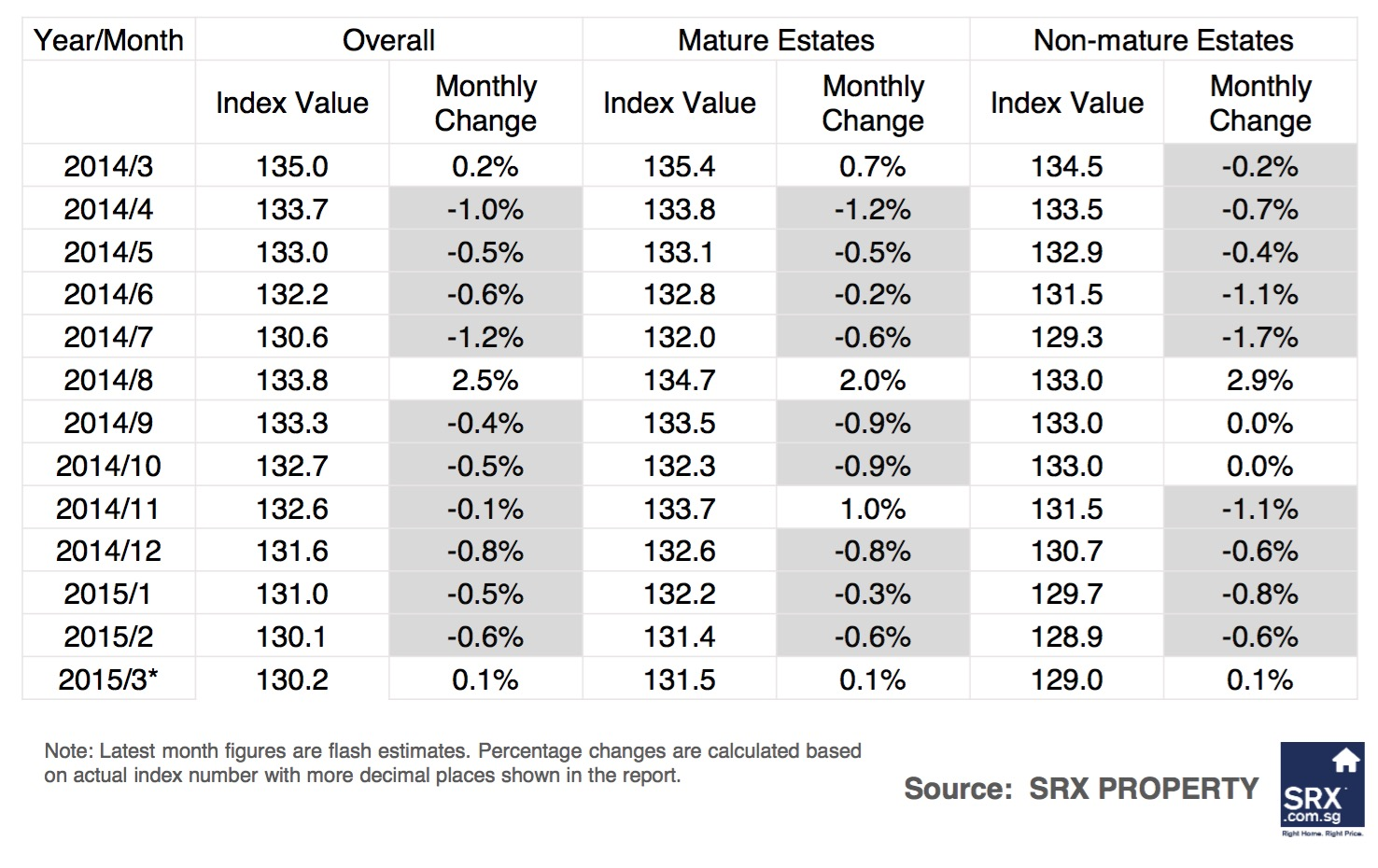 Singagapore Price Index: Non-landed private rents down, volume improved in March  2015 - Overall Comparison Table
