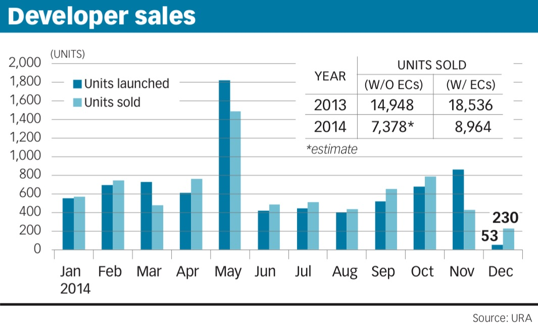 Poor new home sales in december sum up placid 2014 market for On the property sale prices