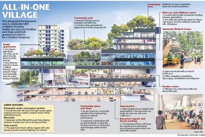 Modern Kampung Flats For Purchase In July Bto Singapore Property News