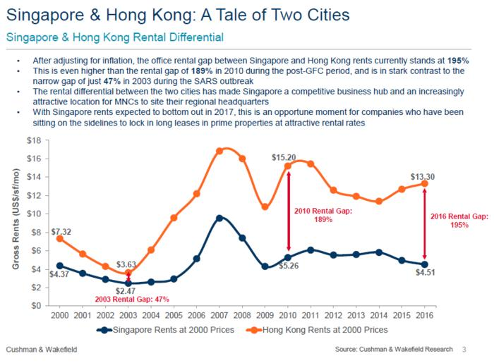 Hong kong 39 s soaring office rents now triple those of - Singapore post office tracking number ...