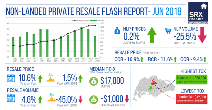 Private Resale Non-Landed Prices Up 10.6% in Year-on-Year; Volume Goes Down by 25.5% Month-on-Month