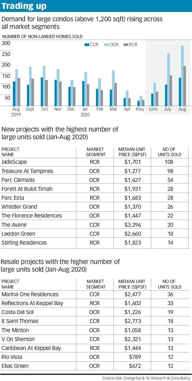 Demand For Large Condo