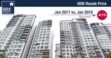 Year-on-year, HDB prices have decreased by 0.1% from Jan 2016 to Jan 2017.