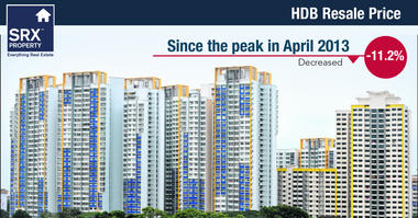 In Jan 2017, HDB prices declined 11.2% since the peak in April 2013.