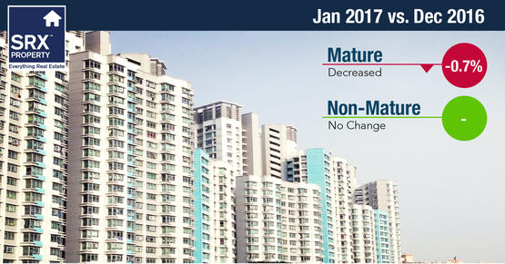 HDB resale prices in mature estates decreased by 0.7%, while non-mature estates remained the same.