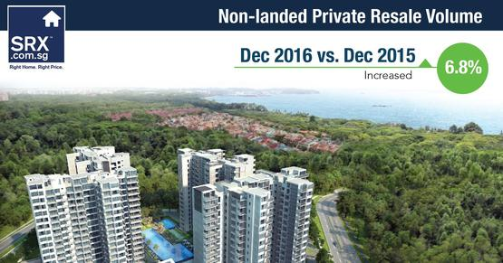 YoY, Condo volume in Dec 2016 was 6.8% higher compared to 453 units resold in Dec 2015