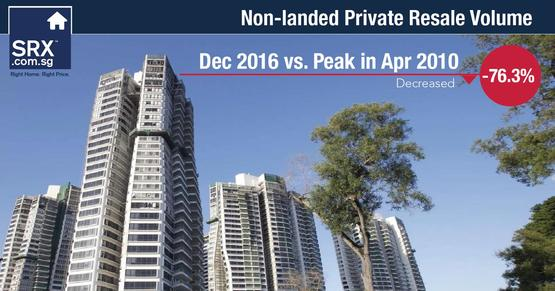 Condo volume was down by 76.3% compared to its peak of 2,050 units resold in April 2010.