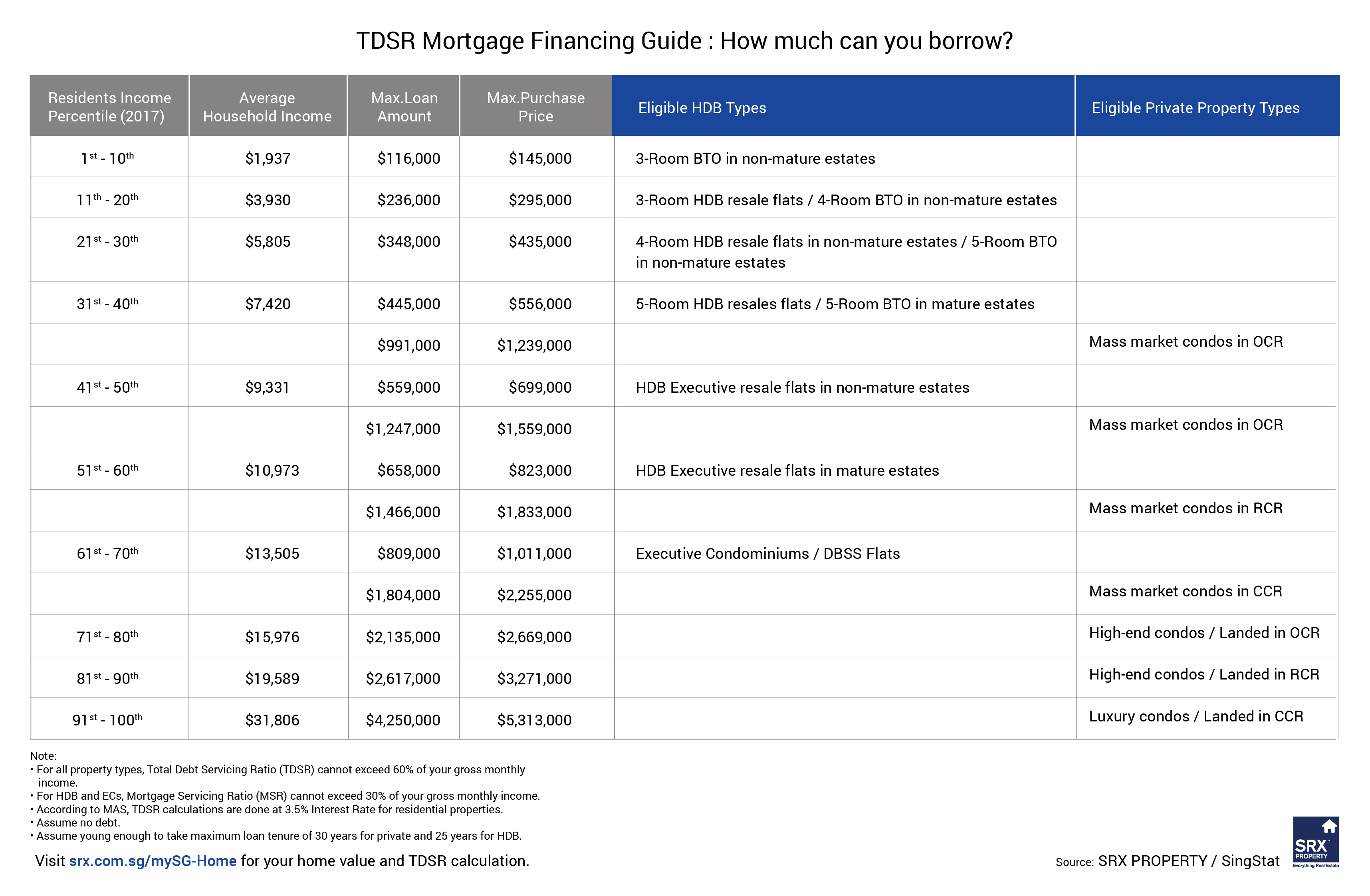 Joint Car Loan Household Income