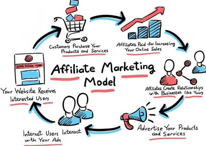 Các cách quảng cáo tiếp thị liên kết không cần website