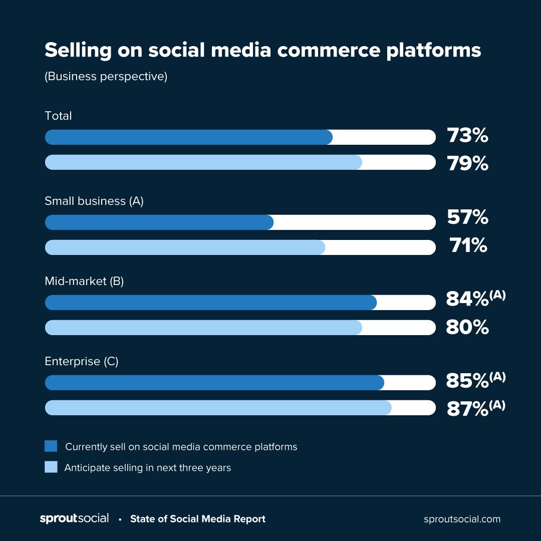 Hình thức hoạt động của thương mại xã hội social commerce