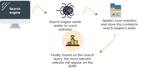 Hướng dẫn xử lý tốc độ Google Index bài viết nhanh