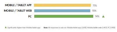 Tại sao nên làm affiliate marketing mobile?