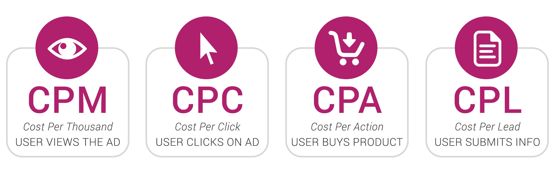 Phân biệt các loại hình thức kiếm tiền affiliate marketing
