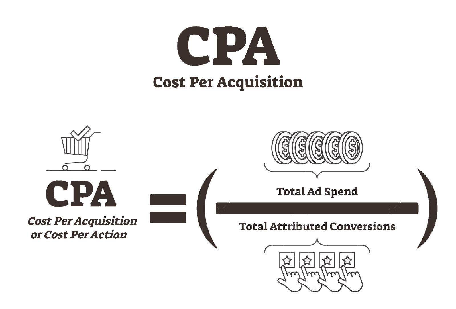 Cost Per Action CPA là gì?