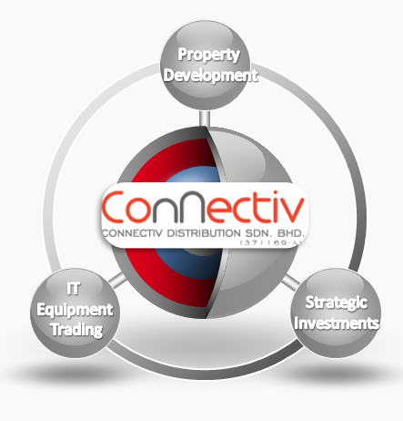 Developed By Connectiv Distribution Sdn Bhd