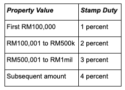 Stamp Duty For Property Transfer