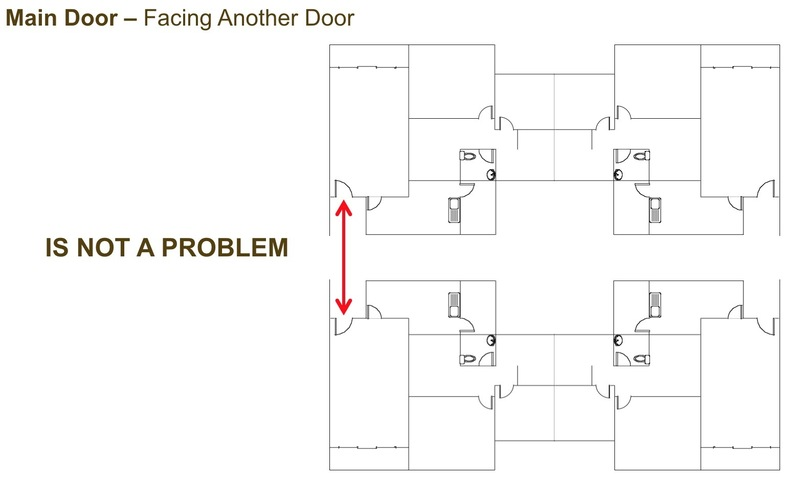 Choosing your right home the feng shui way propsocial for What direction should my front door face feng shui
