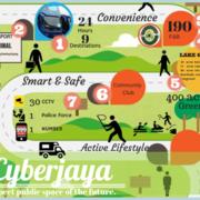 Cyberjaya public small