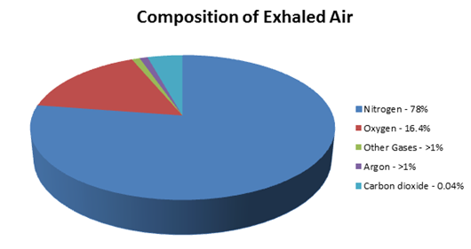 Composition of Gases: Exhaled Air