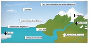 Climate - Factors Affecting Climatic Change