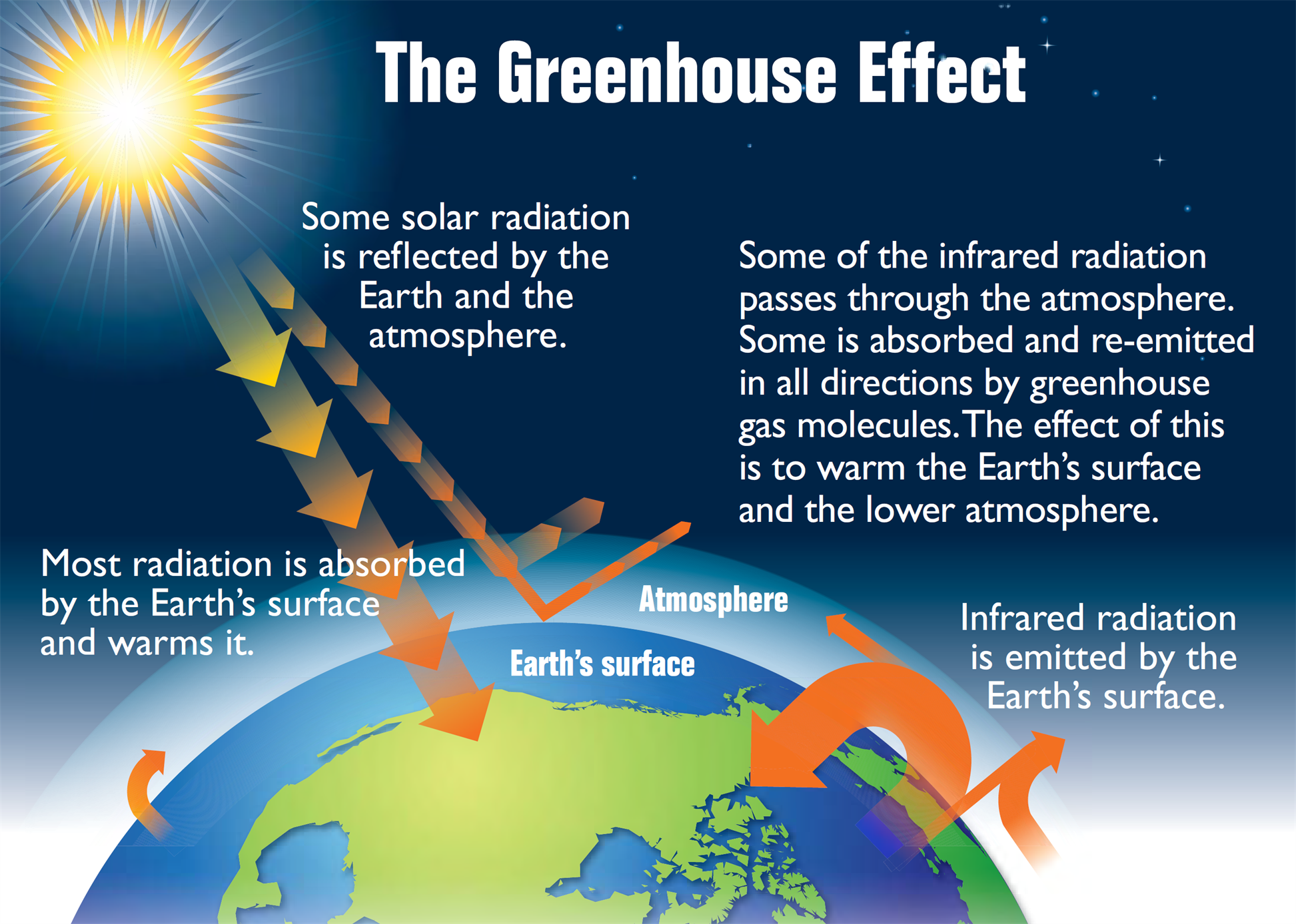 Global warming and greenhouse effect causes effects and its greenhouse effect ccuart