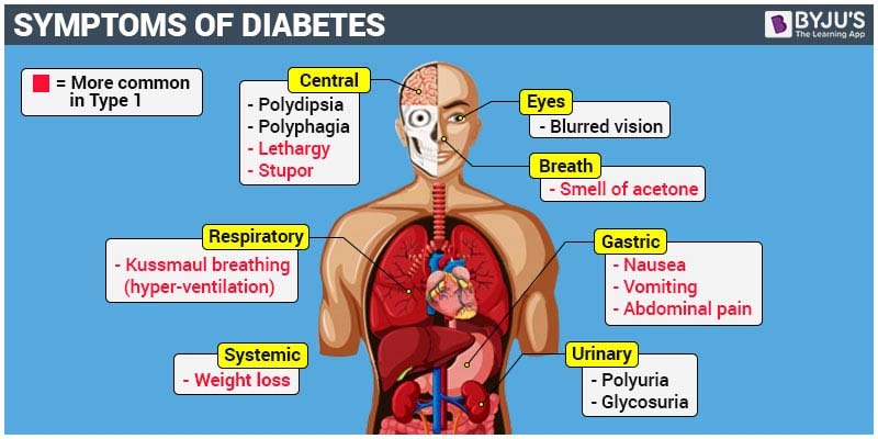 Diabetes Causes And Symptoms Of Type1 And Type 2 Diabetes