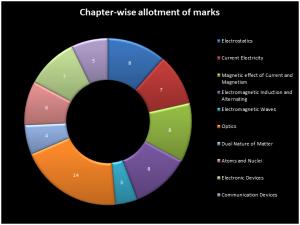 chapter-wise-allotment1-300x225 Marking Scheme of CBSE Class 12