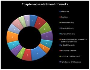 chapter-wise-allotment2-300x236 Marking Scheme of CBSE Class 12