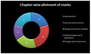 chapter-wise-allotment3-300x177 Marking Scheme of CBSE Class 12