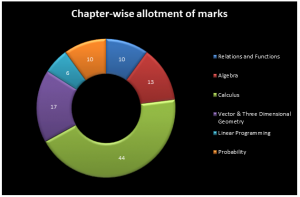 chapter-wise-allotment-300x197 Marking Scheme of CBSE Class 12