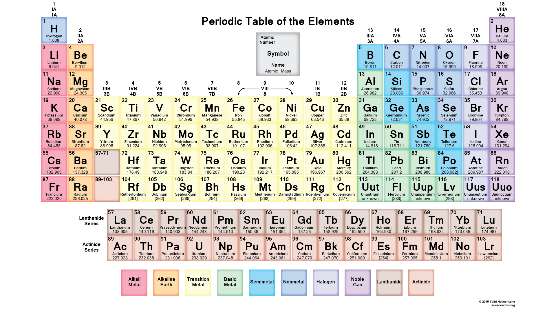 Periodic table of elements modern periodic table names and symbols periodic table urtaz Images