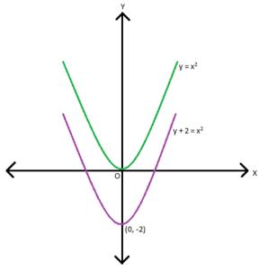 fig-10-288x300 Factorization of Quadratic Equations