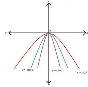 fig-8-300x296 Factorization of Quadratic Equations